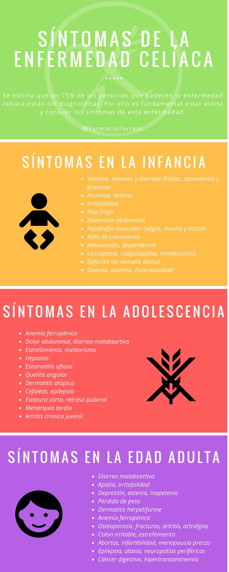 infografía síntomas enfermedad celíaca