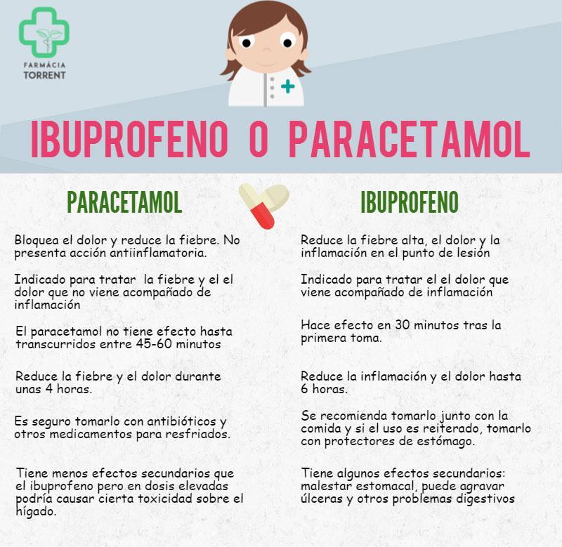 Se puede tomar viagra e ibuprofeno